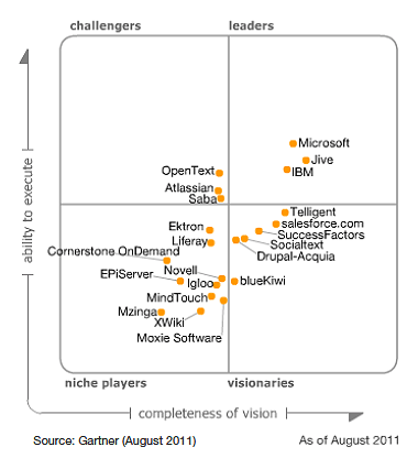 magic quadrant for social software in the workplace 2016 pdf