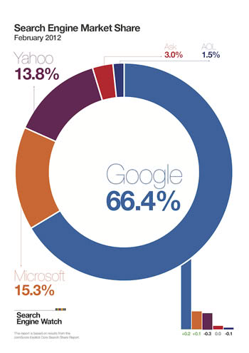 Search Marketing Infographic by Neil Tweddle/Search Engine Watch