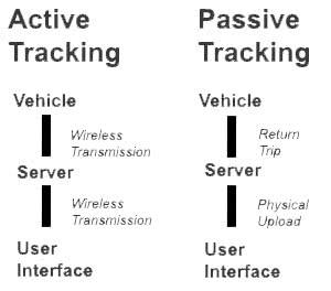 active-passive2