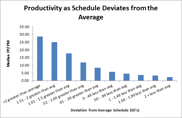 The bar chart above shows the median schedule variance measured in standard deviations against median productivity (FP/PM of effort). For example, projects with schedules more than 2 standard deviations longer than average had a median productivity of almost 30 FP/PM while those with schedules more than 2 standard deviations below the average had a median productivity of less than five FP/PM.