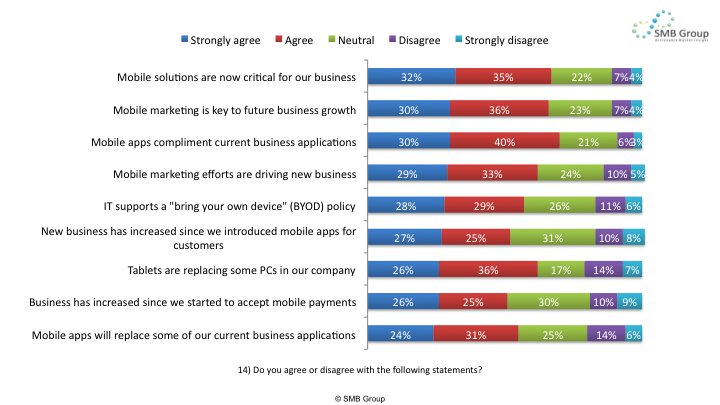 Figure 1: SMB Attitudes About Mobile Solutions