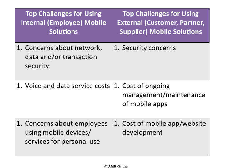 Figure 2:  Top Challenges to Using Mobile Solutions