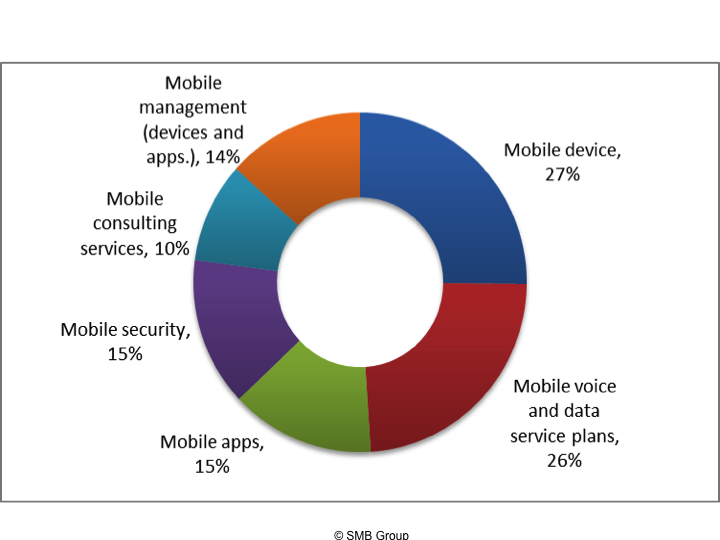 Figure 3: SMBs Mobile Budget Allocation