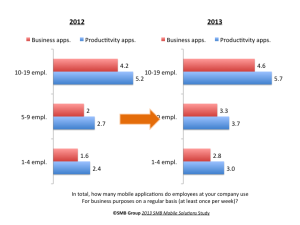 Figure 1: Number of Mobile Apps Very Small Business (VSB) Employees Use Regularly