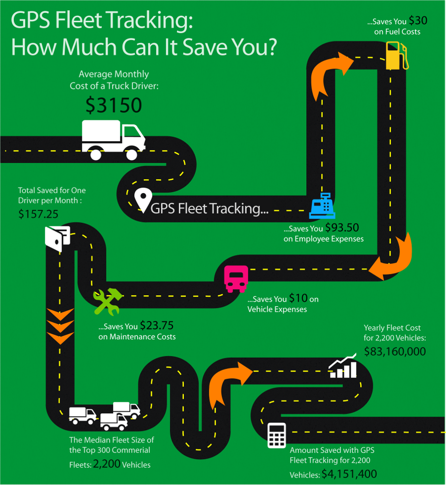 Infographic: What You Will Save With GPS Fleet Tracking