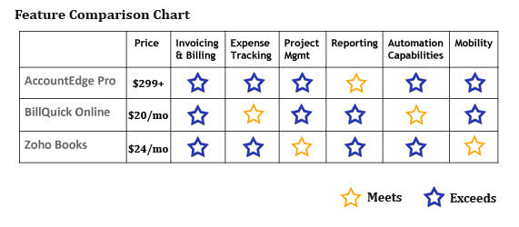 best-value-accounting-chart