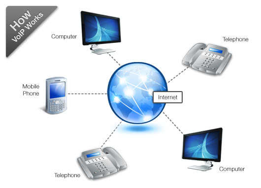 voip technology to make voice calls Voip is an acronym for voice over internet protocol instead of using a traditional analog phone line, voip technology lets businesses make voice telephone calls via an internet connection and bypass the telephone company completely voip technology turns a user's voice into a digital signal that is sent through the internet to the person being.
