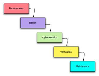 waterfall-development-diagram
