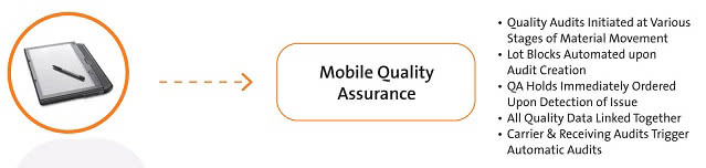 Mobile ERP Quality Assurance
