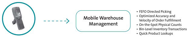 Mobile Warehouse Management