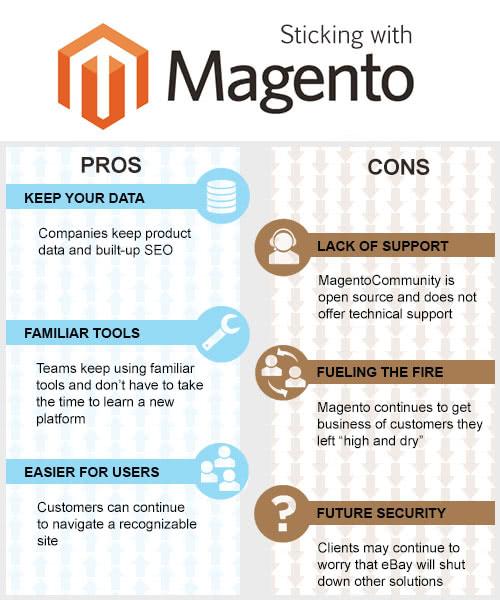 magento-go-chart1